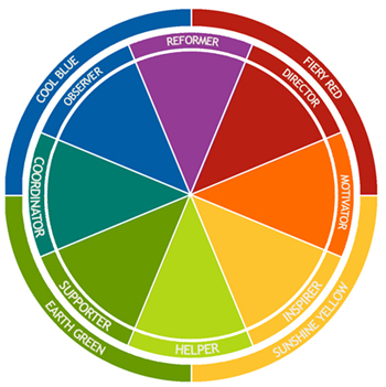 Insights Wheel